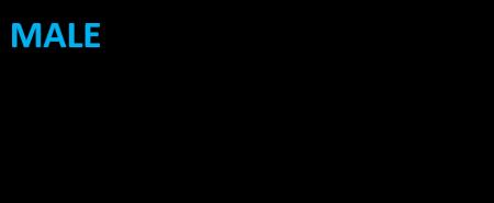male chart